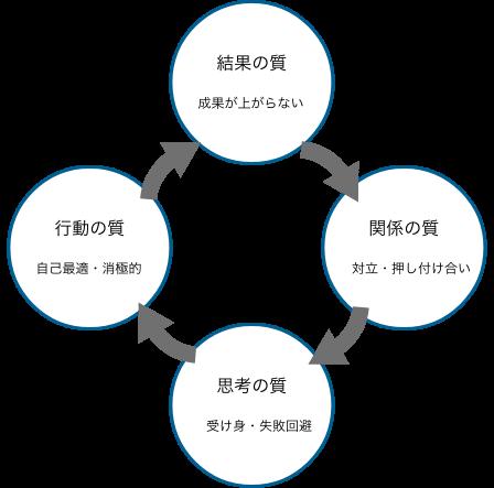 3か月集中研修/組織の成功循環モデル